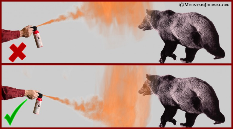 When deploying bear spray in the direction of a charging grizzly, aim lower rather than higher, experts like Chuck Bartlebaugh say. Tilt the can downward in the direction of the bear so that the ingredients atomize in the air and rise, creating a wall (rather than spraying over the top of the bear).  Do it sooner rather than wait until a bear is mere feet away.  And make sure you have a good grip on the can.  Hold with two hands if necessary.