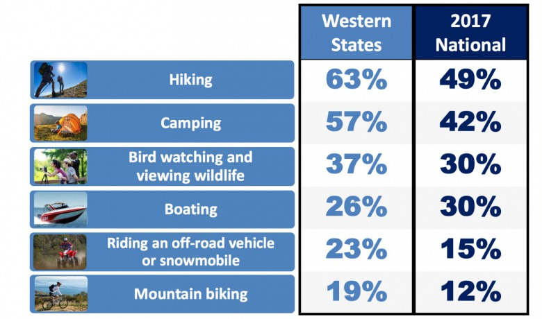 Westerners are public-lands oriented as reflected in their main interests identified by Colorado College's 2018 State of the Rockies poll.