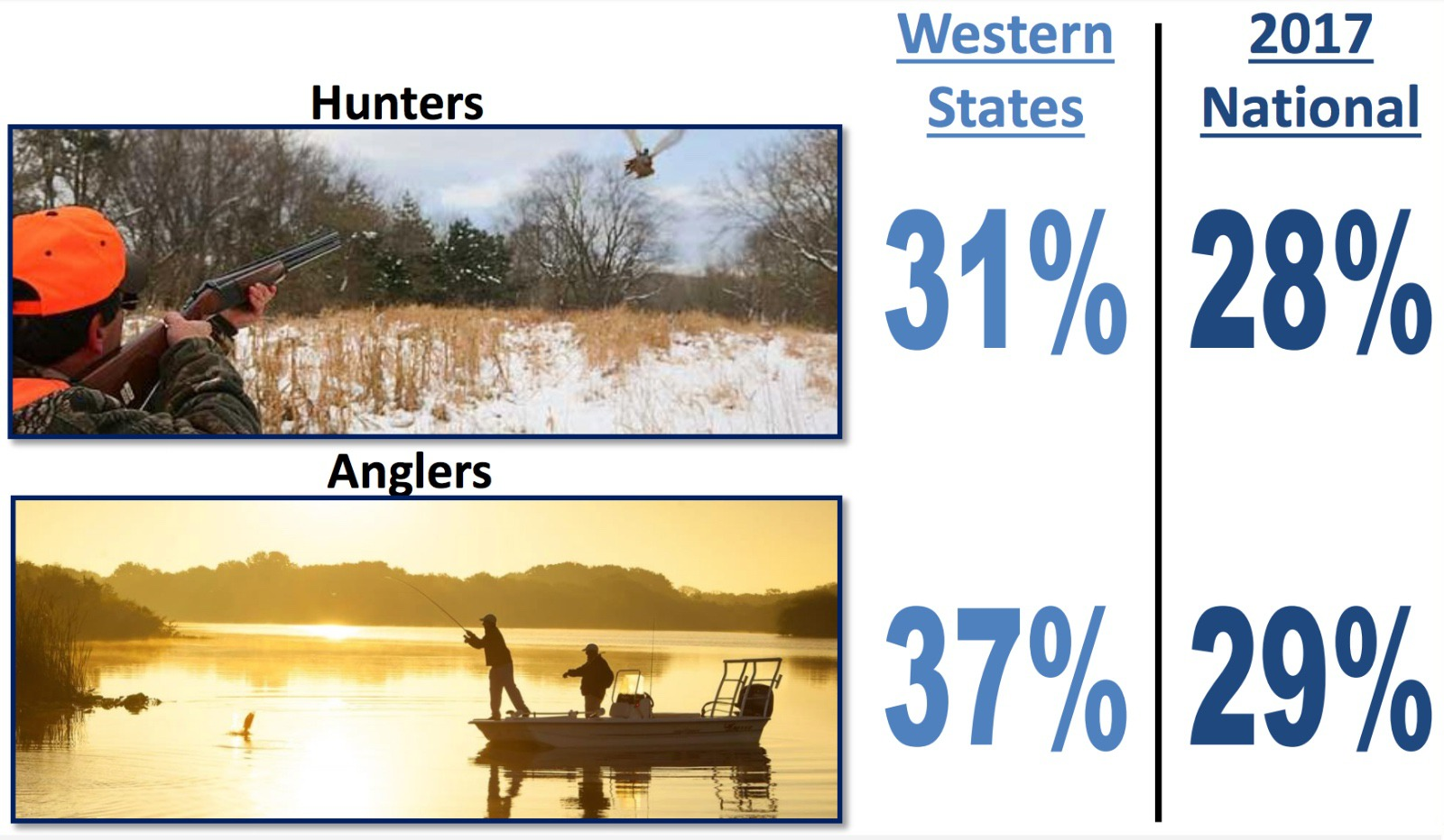 Westerners are public-lands oriented as reflected in their main interests identified by Colorado College's 2018 State of the Rockies poll.  Images courtesy Colorado College