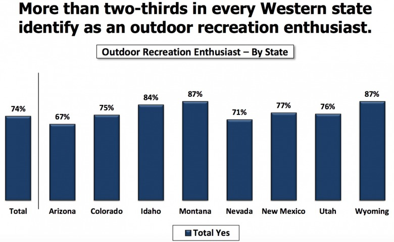 The wild outdoors is deeply embedded in cultural identity.  Graphic courtesy Colorado College's 2018 State of the Rockies poll