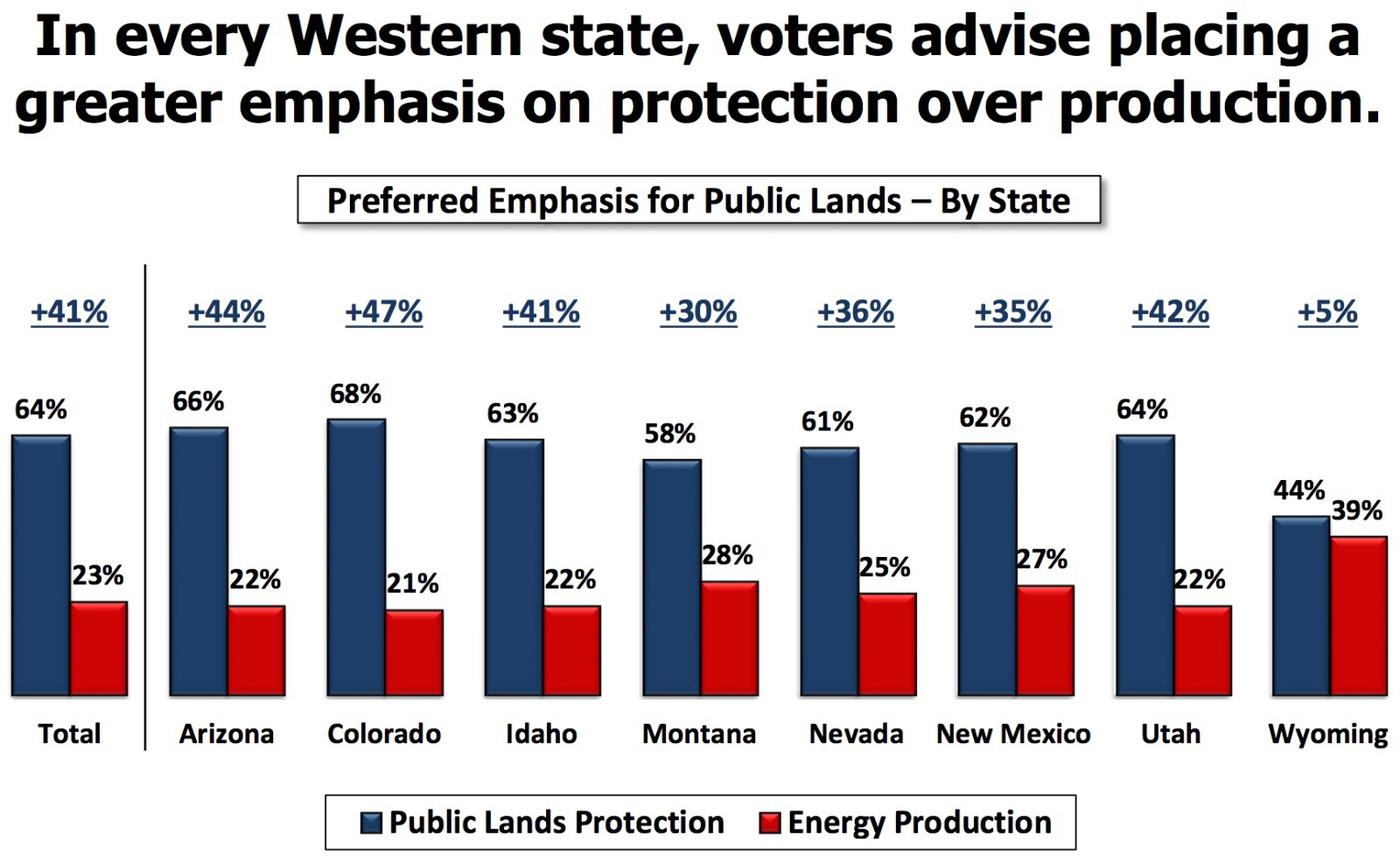 Priorities: Telling take-homes, above, from Colorado College's 2018 State of the Rockies poll